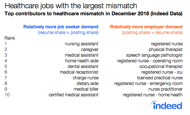 Mismatch in job searches for healthcare jobs